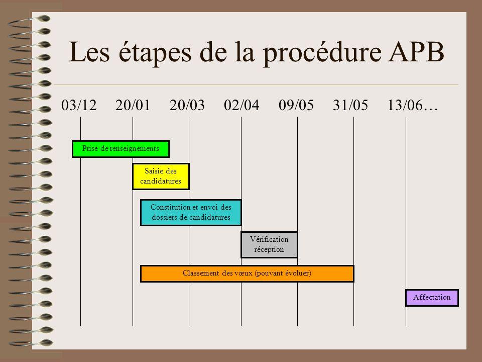Les étapes de la procédure APB 03/12 20/01 20/03 02/04 09/05 31/05 13/06… Prise de renseignements Saisie des candidatures Constitution et envoi des do