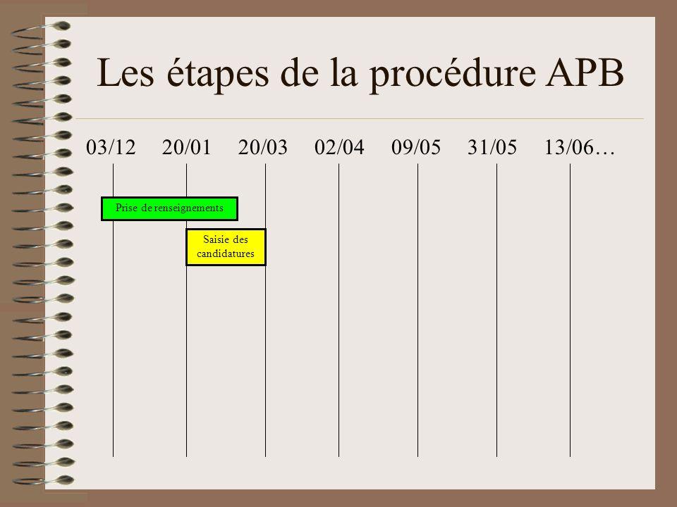 Les étapes de la procédure APB 03/12 20/01 20/03 02/04 09/05 31/05 13/06… Saisie des candidatures Prise de renseignements