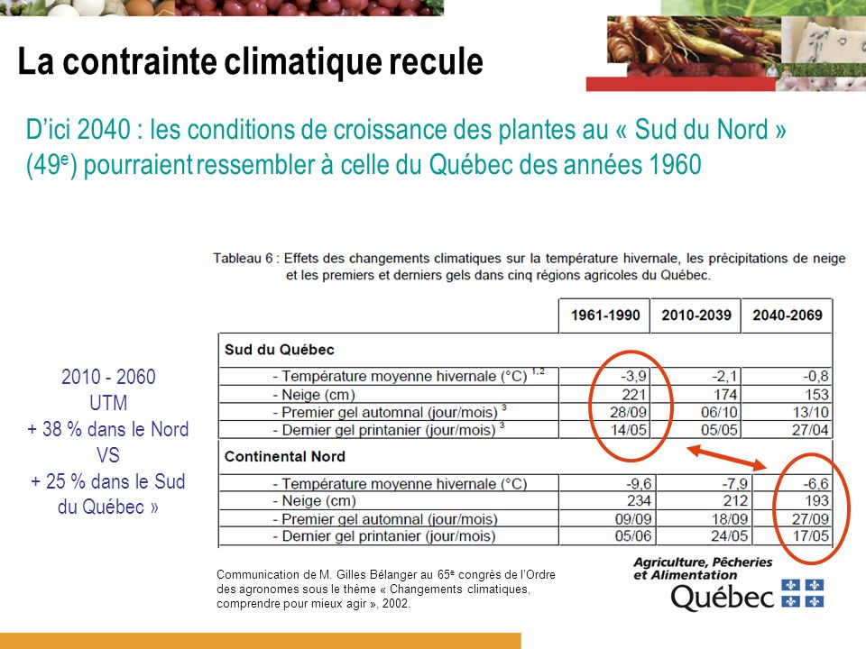 Principe de précaution –Aussi volatiles et imprécises soient-elles, les prédictions climatiques pointent vers la même direction : le Nord réchauffe –Donc les conditions de croissance vont saméliorer –Il y a au Nord 1,5 million dhectares de terres en réserve pour un futur incertain La production agricole augmente dans le Nord Les « nordiques » croient en leurs chances de développer le bioalimentaire dans le nord Les pêches commerciales nordiques fournissent 20 % de la production québécoise Autre enjeu : la sécurité dapprovisionnement et lalimentation du Nord à prix abordable Le bioalimentaire dans le Nord