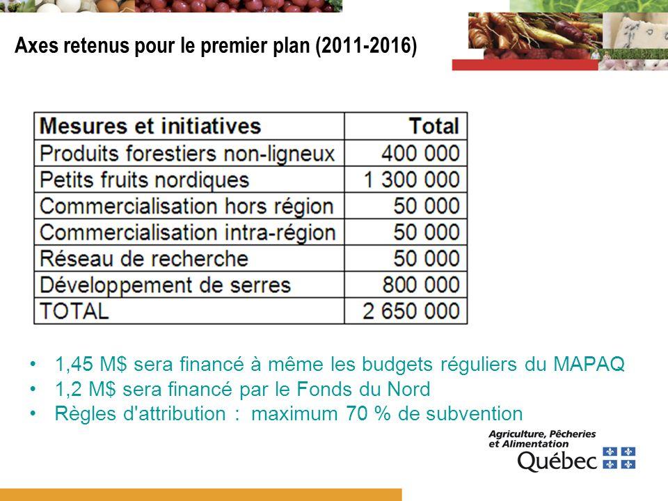 Axes retenus pour le premier plan (2011-2016) 1,45 M$ sera financé à même les budgets réguliers du MAPAQ 1,2 M$ sera financé par le Fonds du Nord Règl