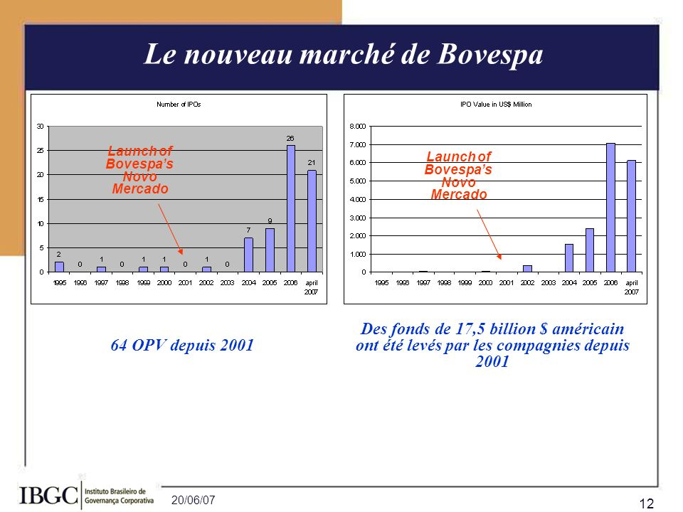20/06/07 12 Le nouveau marché de Bovespa 64 OPV depuis 2001 Des fonds de 17,5 billion $ américain ont été levés par les compagnies depuis 2001 Launch