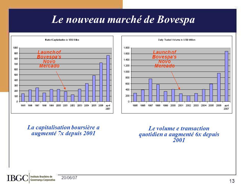 20/06/07 13 Le nouveau marché de Bovespa La capitalisation boursière a augmenté 7x depuis 2001 Le volume e transaction quotidien a augmenté 6x depuis