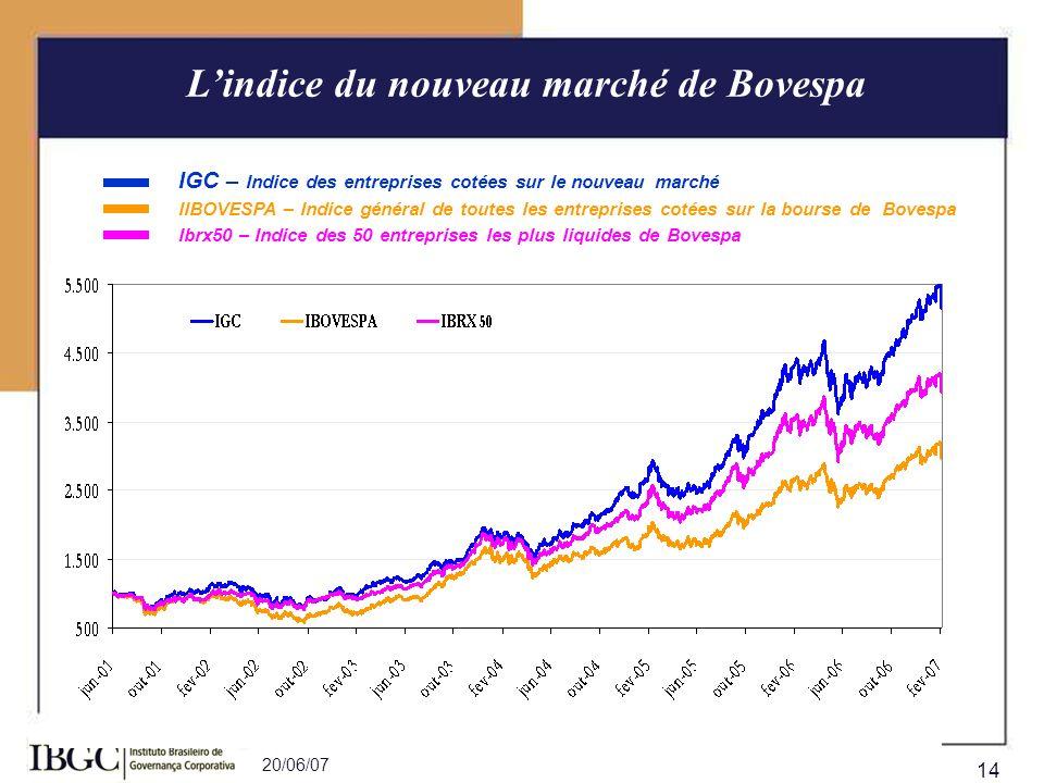 20/06/07 14 Lindice du nouveau marché de Bovespa IGC – Indice des entreprises cotées sur le nouveau marché Ibrx50 – Indice des 50 entreprises les plus