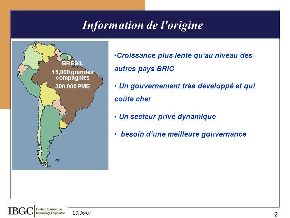 20/06/07 2 BRÉSIL 15,000 grandes compagnies 300,000 PME Information de l'origine Croissance plus lente quau niveau des autres pays BRIC Un gouvernemen