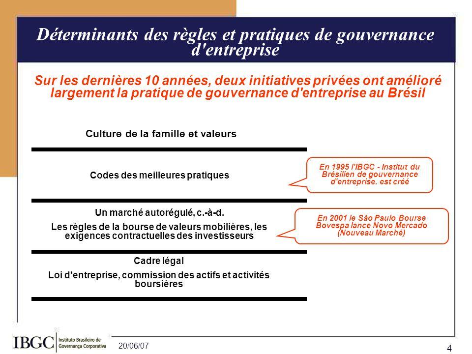 20/06/07 4 Codes des meilleures pratiques Culture de la famille et valeurs Sur les dernières 10 années, deux initiatives privées ont amélioré largemen