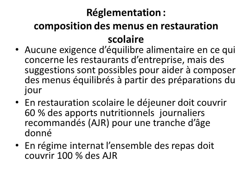 Réglementation : composition des menus en restauration scolaire Aucune exigence déquilibre alimentaire en ce qui concerne les restaurants dentreprise,