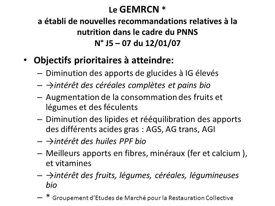 Le GEMRCN * a établi de nouvelles recommandations relatives à la nutrition dans le cadre du PNNS N° J5 – 07 du 12/01/07 Objectifs prioritaires à attei