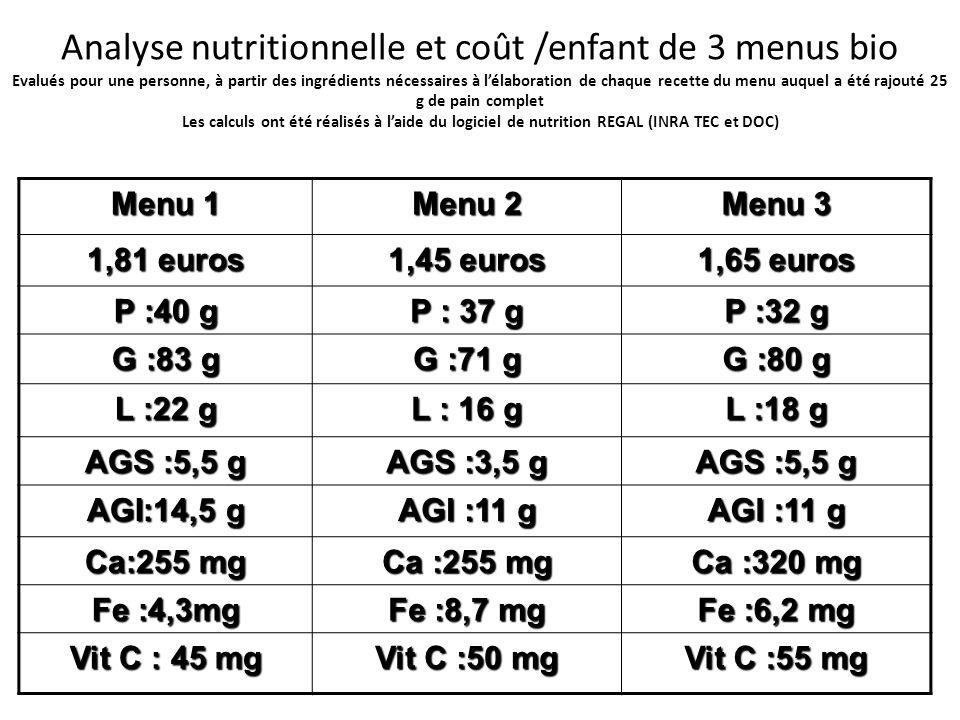 Analyse nutritionnelle et coût /enfant de 3 menus bio Evalués pour une personne, à partir des ingrédients nécessaires à lélaboration de chaque recette