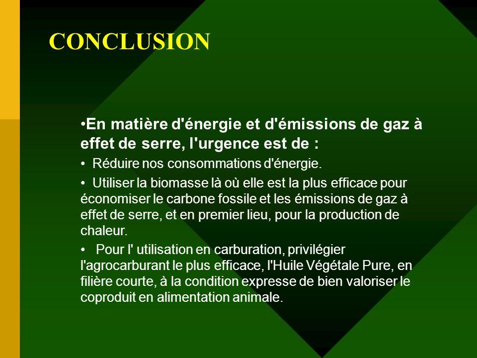 CONCLUSION En matière d'énergie et d'émissions de gaz à effet de serre, l'urgence est de : Réduire nos consommations d'énergie. Utiliser la biomasse l