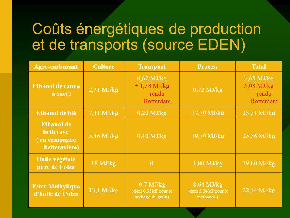 Coûts énergétiques de production et de transports (source EDEN) Agro-carburantCultureTransportProcessTotal Ethanol de canne à sucre 2,31 MJ/kg 0,62 MJ