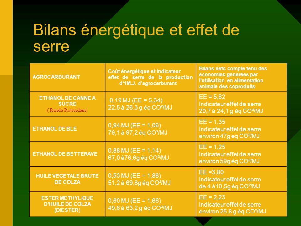 Bilans énergétique et effet de serre AGROCARBURANT Coût énergétique et indicateur effet de serre de la production d1M.J. dagrocarburant Bilans nets co