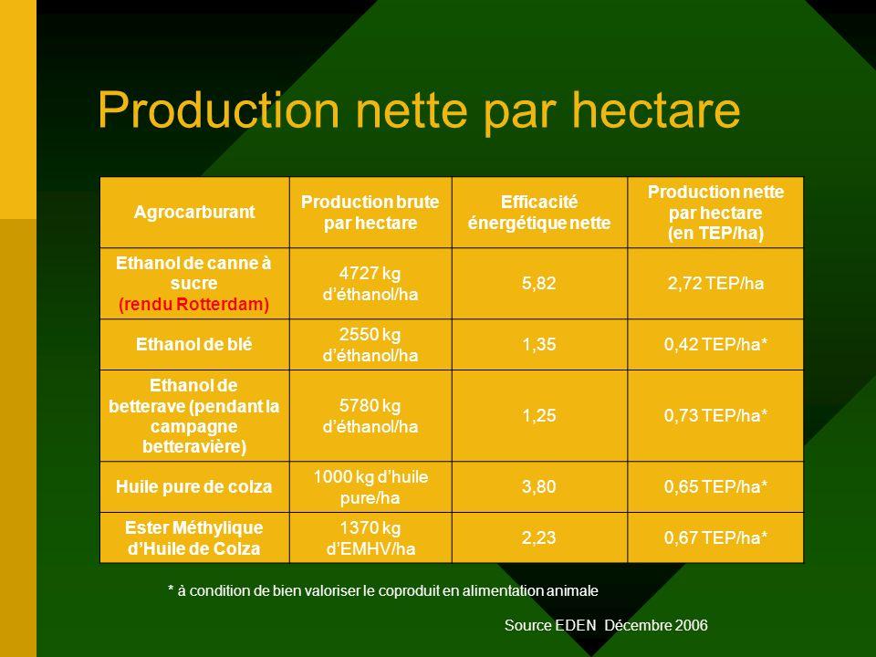 Production nette par hectare Agrocarburant Production brute par hectare Efficacité énergétique nette Production nette par hectare (en TEP/ha) Ethanol