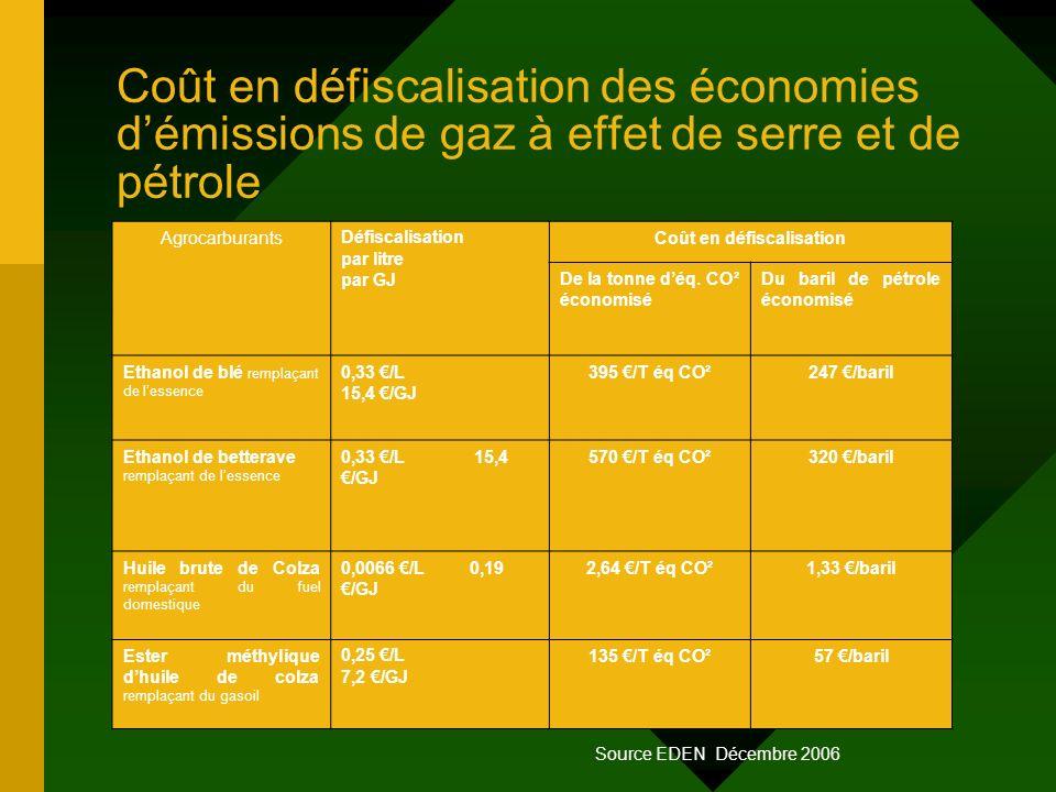 Coût en défiscalisation des économies démissions de gaz à effet de serre et de pétrole AgrocarburantsDéfiscalisation par litre par GJ Coût en défiscal