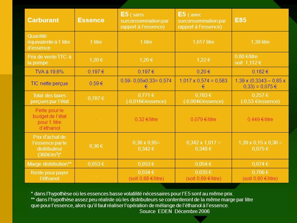 CarburantEssence E5 ( sans surconsommation par rapport à lessence) E5 ( avec surconsommation par rapport à lessence) E85 Quantité équivalente à 1 litr