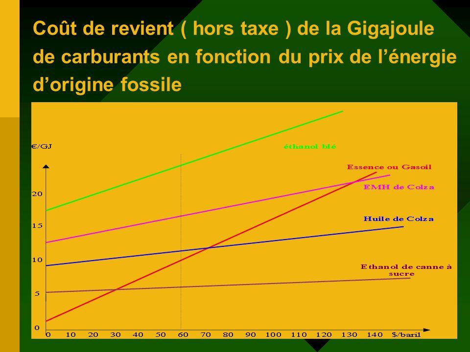 Coût de revient ( hors taxe ) de la Gigajoule de carburants en fonction du prix de lénergie dorigine fossile