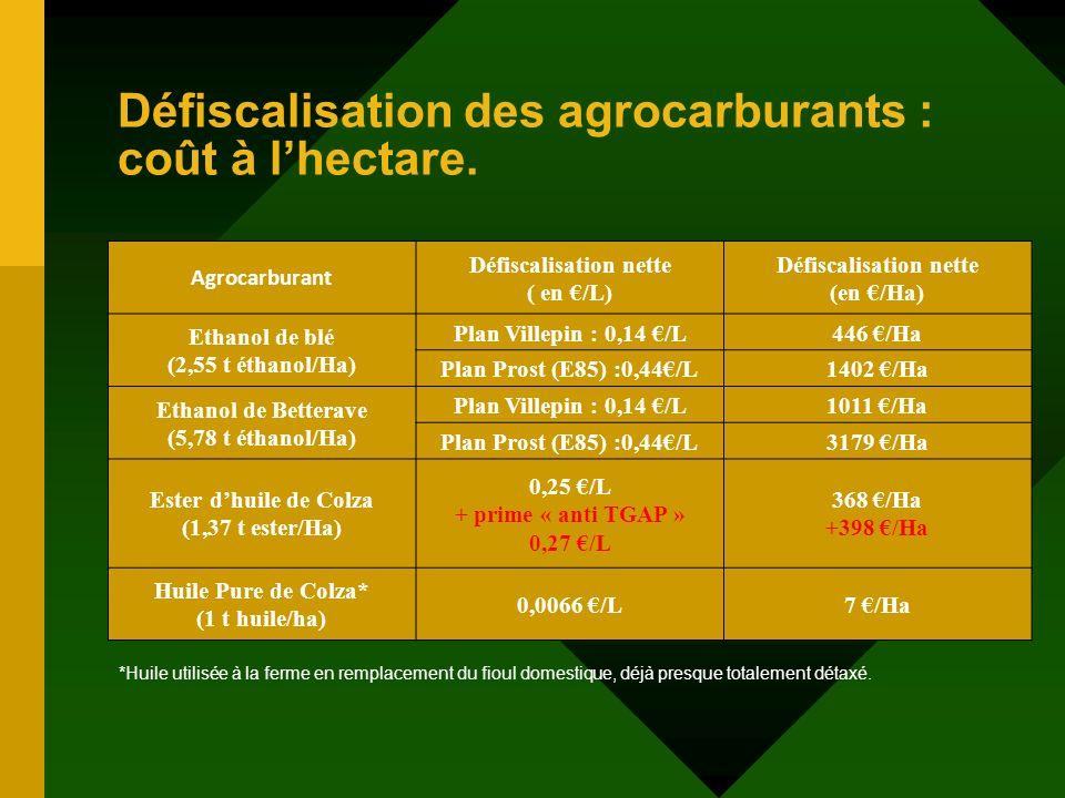 Défiscalisation des agrocarburants : coût à lhectare. Agrocarburant Défiscalisation nette ( en /L) Défiscalisation nette (en /Ha) Ethanol de blé (2,55