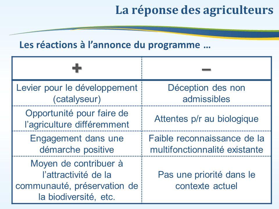 La réponse des agriculteurs +– Levier pour le développement (catalyseur) Déception des non admissibles Opportunité pour faire de lagriculture différem