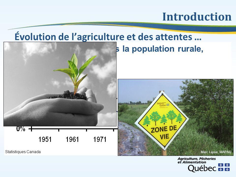 Richard Lauzier, MAPAQ Évolution de lagriculture et des attentes … Introduction Poids des agriculteurs dans la population rurale, Québec, 1951-2006 St