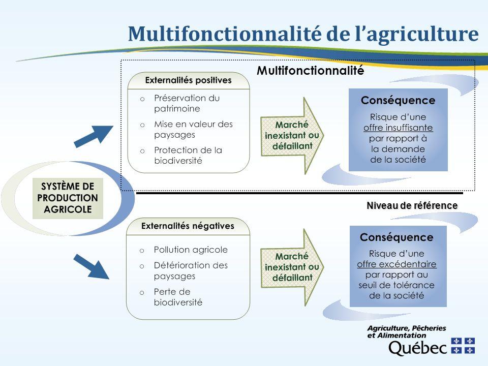 Conclusion Un nouveau paradigme Adaptation de lensemble des intervenants Une démarche décentralisée misant sur linnovation Une occasion de bâtir une approche propre au Québec Une occasion de créer de nouveaux ponts entre la société et lagriculture