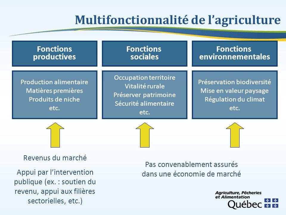 Fonctions productives Production alimentaire Matières premières Produits de niche etc. Fonctions sociales Fonctions environnementales Occupation terri