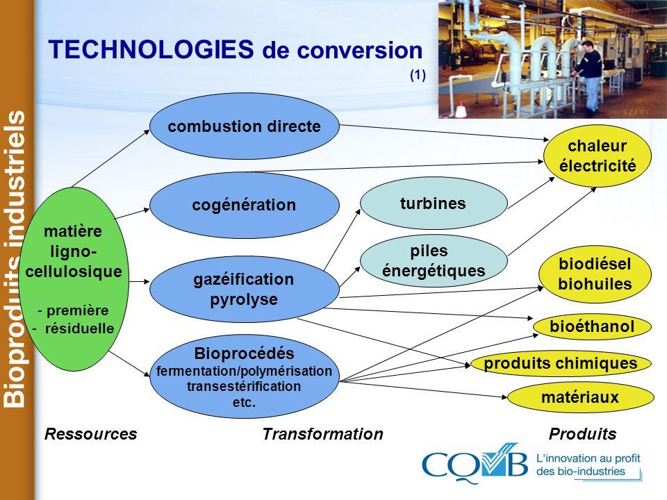 TECHNOLOGIES de conversion (1) Ressources Transformation Produits matière ligno- cellulosique - première - résiduelle combustion directe turbines pile
