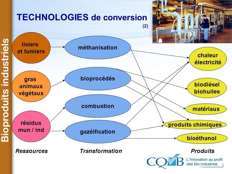 TECHNOLOGIES de conversion (2) Ressources Transformation Produits lisiers et fumiers chaleur électricité matériaux produits chimiques biodiésel biohui