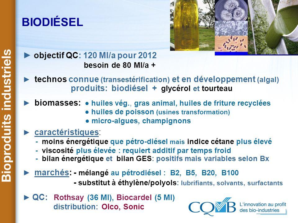 BIODIÉSEL objectif QC: 120 Ml/a pour 2012 besoin de 80 Ml/a + technos connue (transestérification) et en développement (algal) produits: biodiésel + g