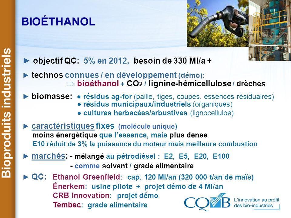 BIOÉTHANOL objectif QC: 5% en 2012, besoin de 330 Ml/a + technos connues / en développement (démo): bioéthanol + CO 2 / lignine-hémicellulose / drèche