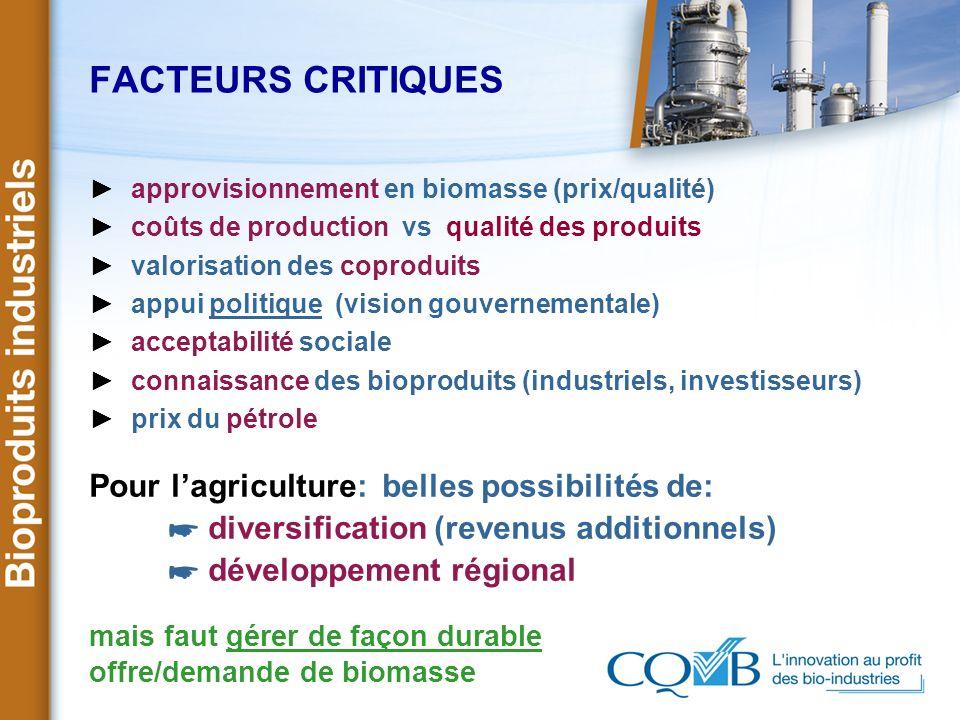 FACTEURS CRITIQUES approvisionnement en biomasse (prix/qualité) coûts de production vs qualité des produits valorisation des coproduits appui politiqu