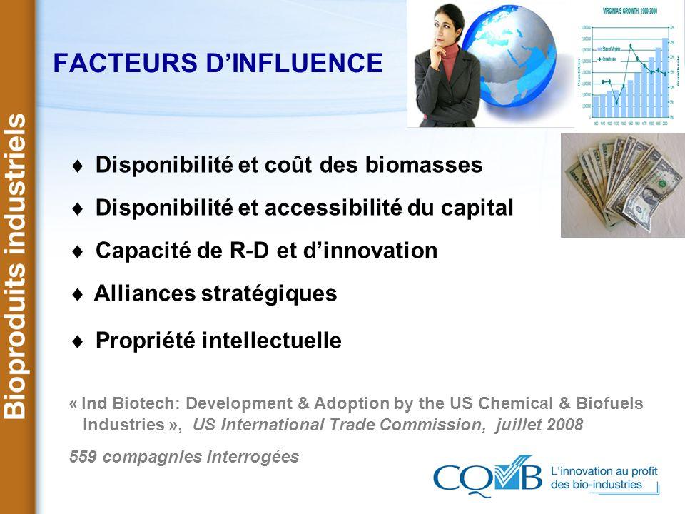 FACTEURS DINFLUENCE Disponibilité et coût des biomasses Disponibilité et accessibilité du capital Capacité de R-D et dinnovation Alliances stratégique