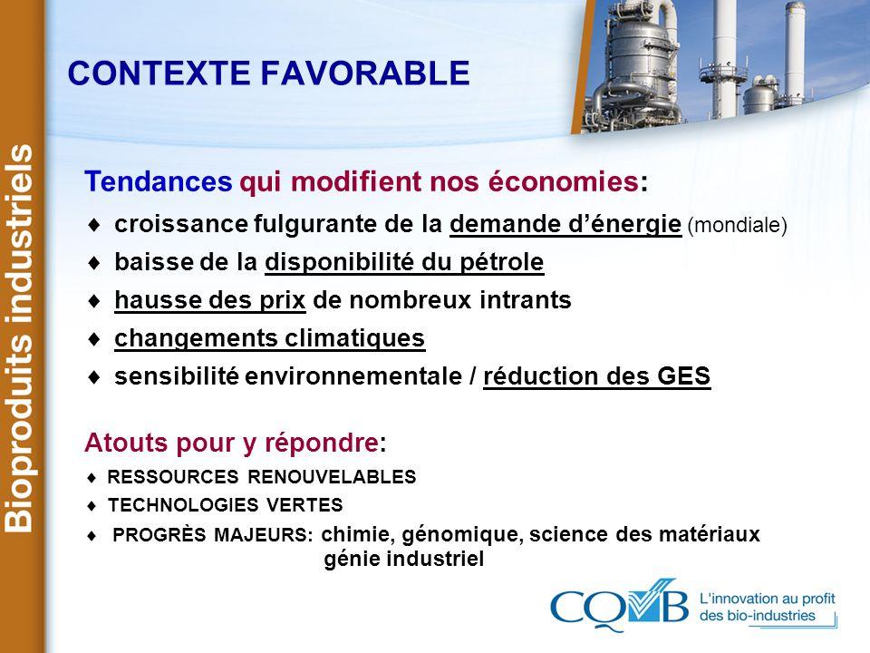 CONTEXTE FAVORABLE Tendances qui modifient nos économies: croissance fulgurante de la demande dénergie (mondiale) baisse de la disponibilité du pétrol