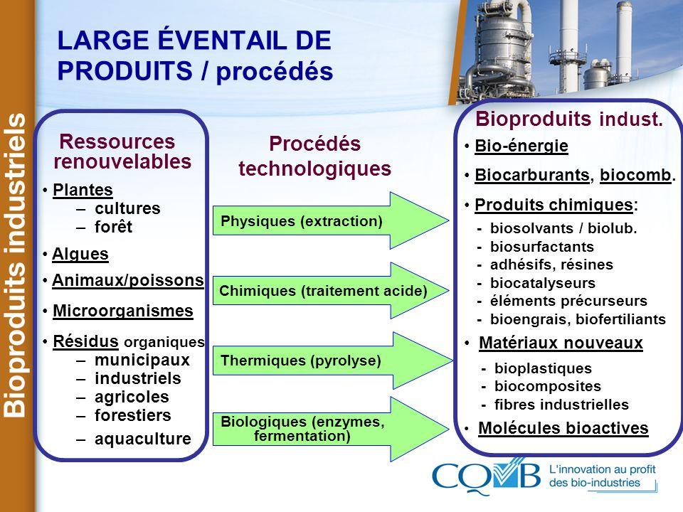 LARGE ÉVENTAIL DE PRODUITS / procédés Ressources renouvelables Plantes – cultures – forêt Algues Animaux/poissons Microorganismes Résidus organiques –