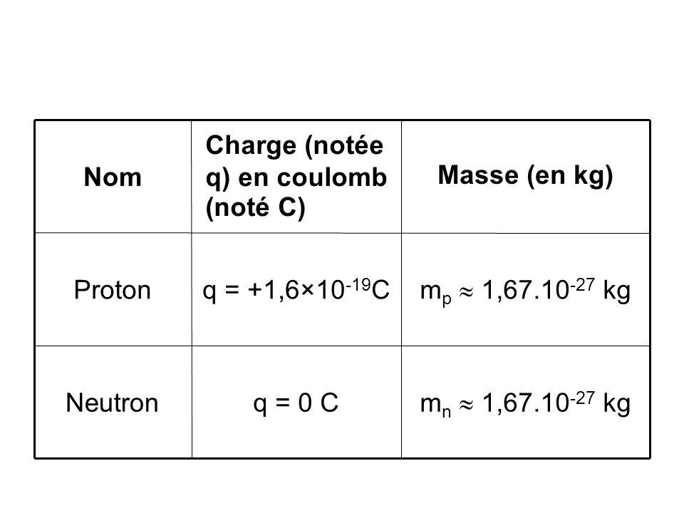 m n 1,67.10 -27 kg q = 0 CNeutron m p 1,67.10 -27 kg q = +1,6×10 -19 CProton Masse (en kg) Charge (notée q) en coulomb (noté C) Nom
