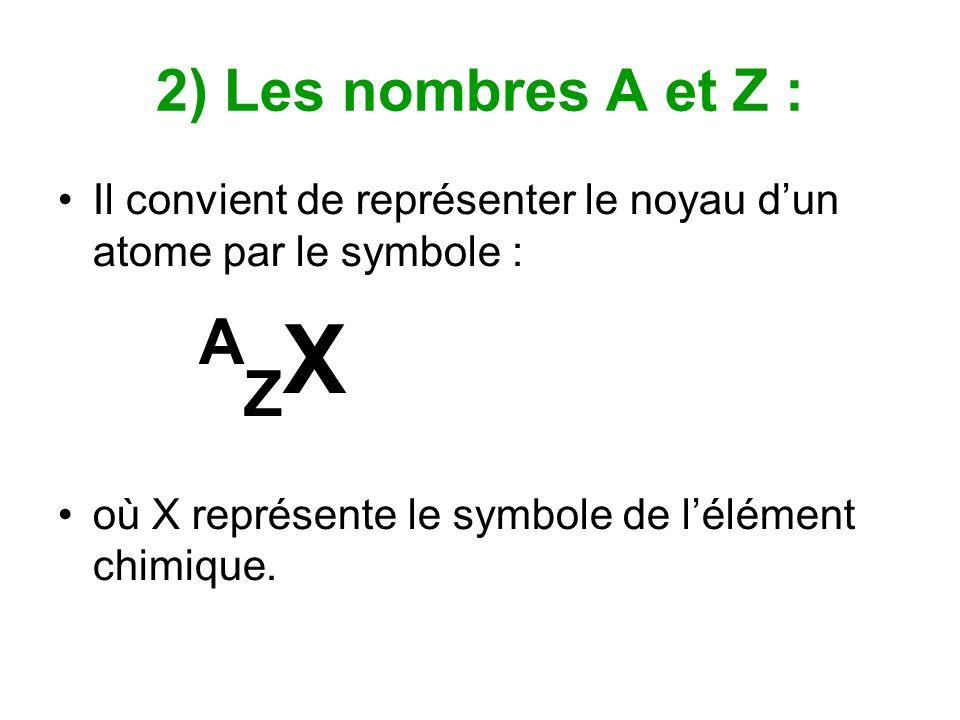 Z est le nombre de protons du noyau.Z est appelé le nombre de charge ou numéro atomique.