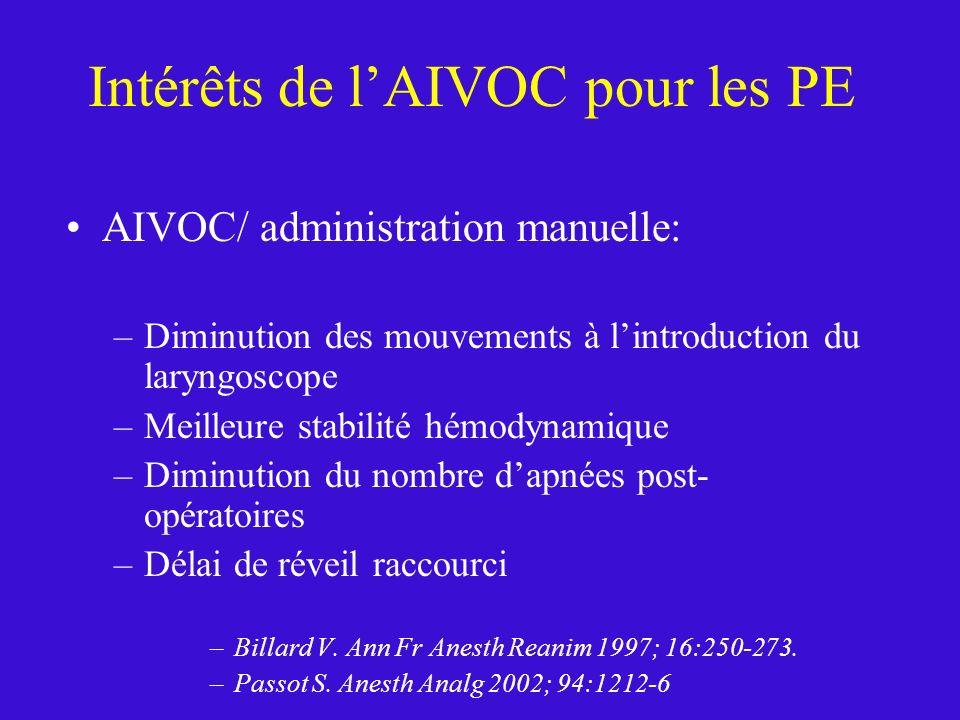 Intérêts de lAIVOC pour les PE AIVOC/ administration manuelle: –Diminution des mouvements à lintroduction du laryngoscope –Meilleure stabilité hémodyn