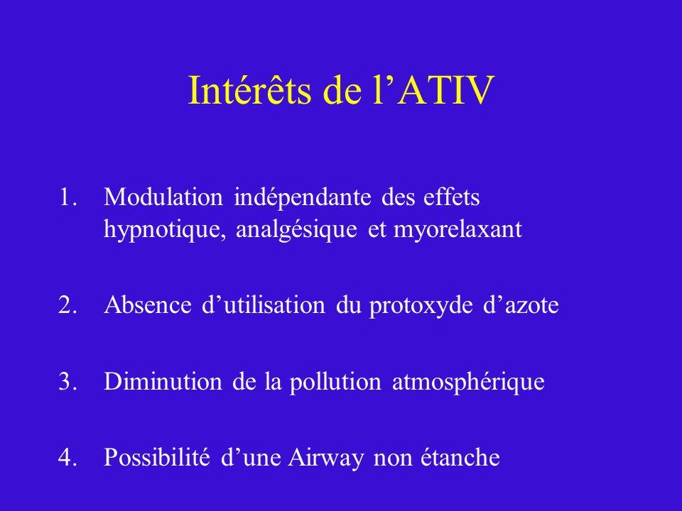 Intérêts de lATIV 1.Modulation indépendante des effets hypnotique, analgésique et myorelaxant 2.Absence dutilisation du protoxyde dazote 3.Diminution