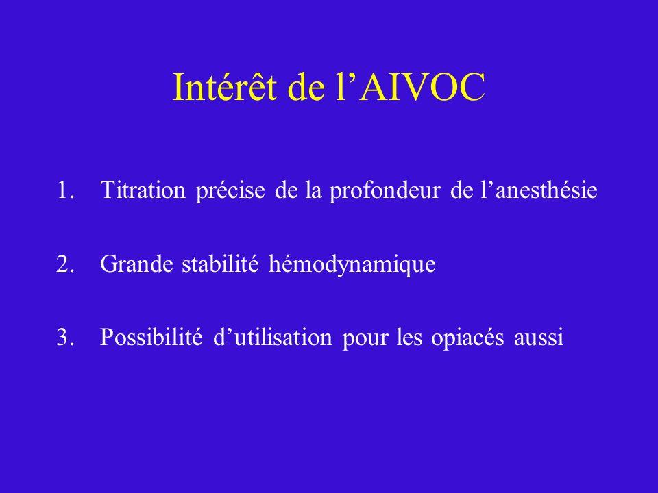 Intérêt de lAIVOC 1.Titration précise de la profondeur de lanesthésie 2.Grande stabilité hémodynamique 3.Possibilité dutilisation pour les opiacés aus