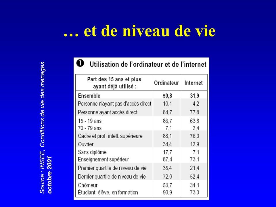 … et de niveau de vie Source : INSEE, Conditions de vie des ménages octobre 2001