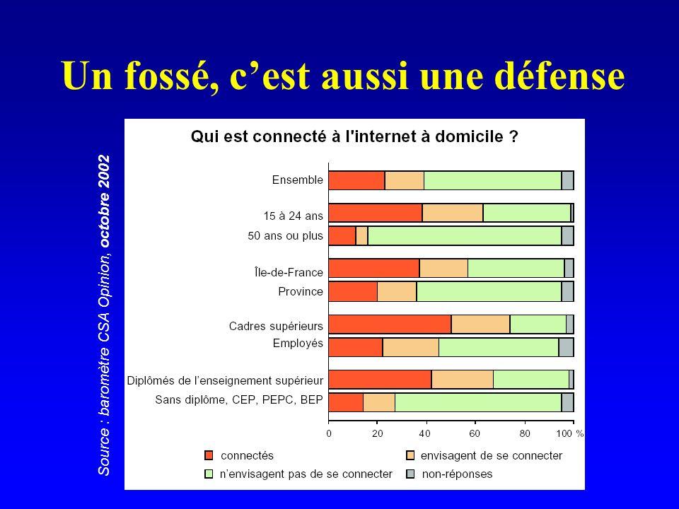 Un fossé, cest aussi une défense Source : baromètre CSA Opinion, octobre 2002