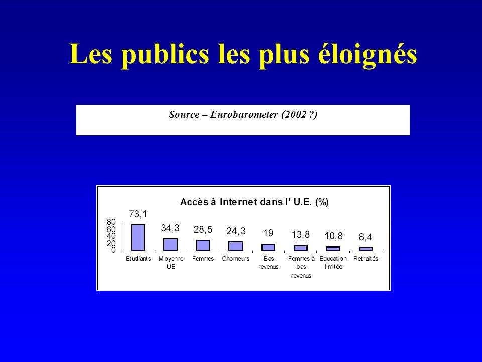 Les publics les plus éloignés Source – Eurobarometer (2002 )