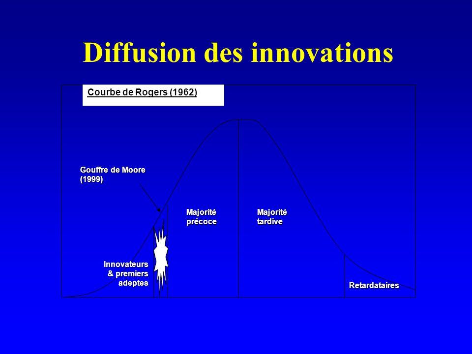 Diffusion des innovations Gouffre de Moore (1999) Courbe de Rogers (1962)Retardataires Innovateurs & premiers adeptes Majorité précoce Majorité tardive