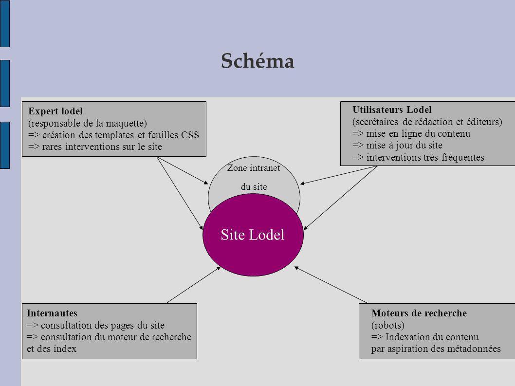 Schéma Zone intranet du site Site Lodel Moteurs de recherche (robots) => Indexation du contenu par aspiration des métadonnées Utilisateurs Lodel (secr
