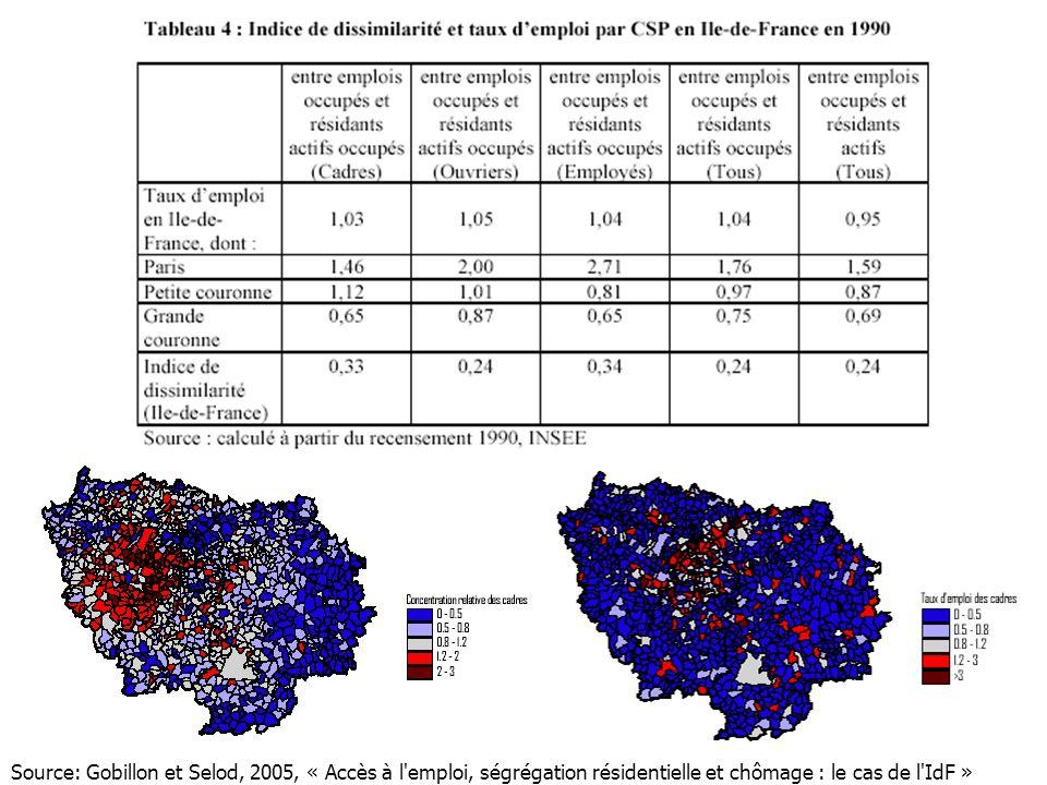 Source: Gobillon et Selod, 2005, « Accès à l'emploi, ségrégation résidentielle et chômage : le cas de l'IdF »