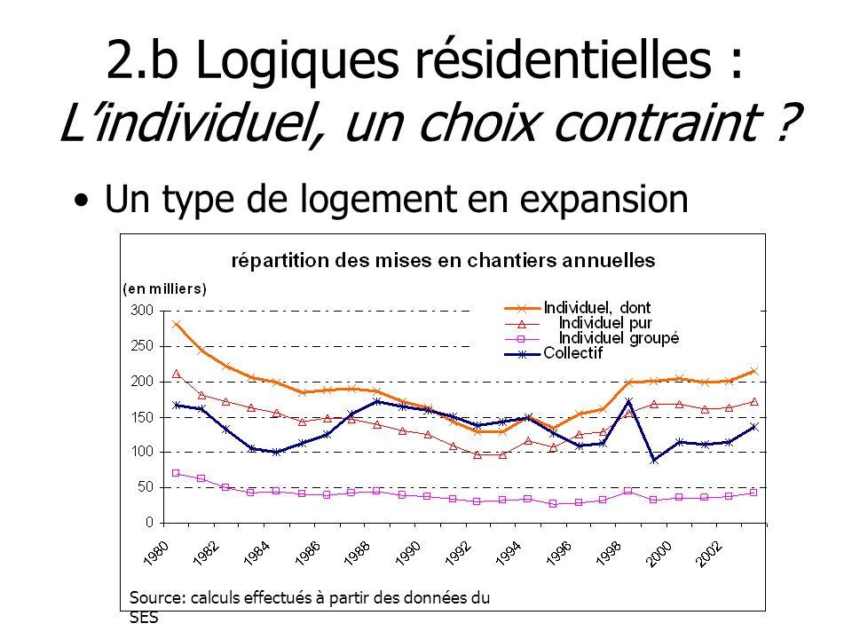 2.b Logiques résidentielles : Lindividuel, un choix contraint ? Un type de logement en expansion Source: calculs effectués à partir des données du SES