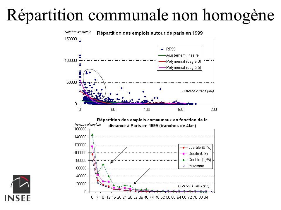 Répartition communale non homogène