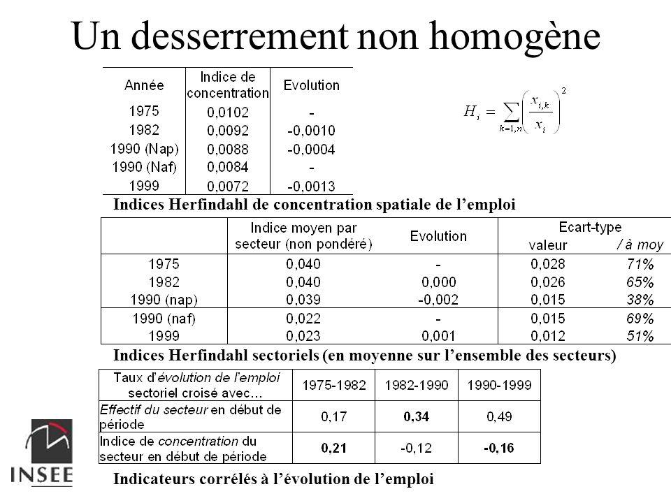 Indicateurs corrélés à lévolution de lemploi Indices Herfindahl sectoriels (en moyenne sur lensemble des secteurs) Indices Herfindahl de concentration