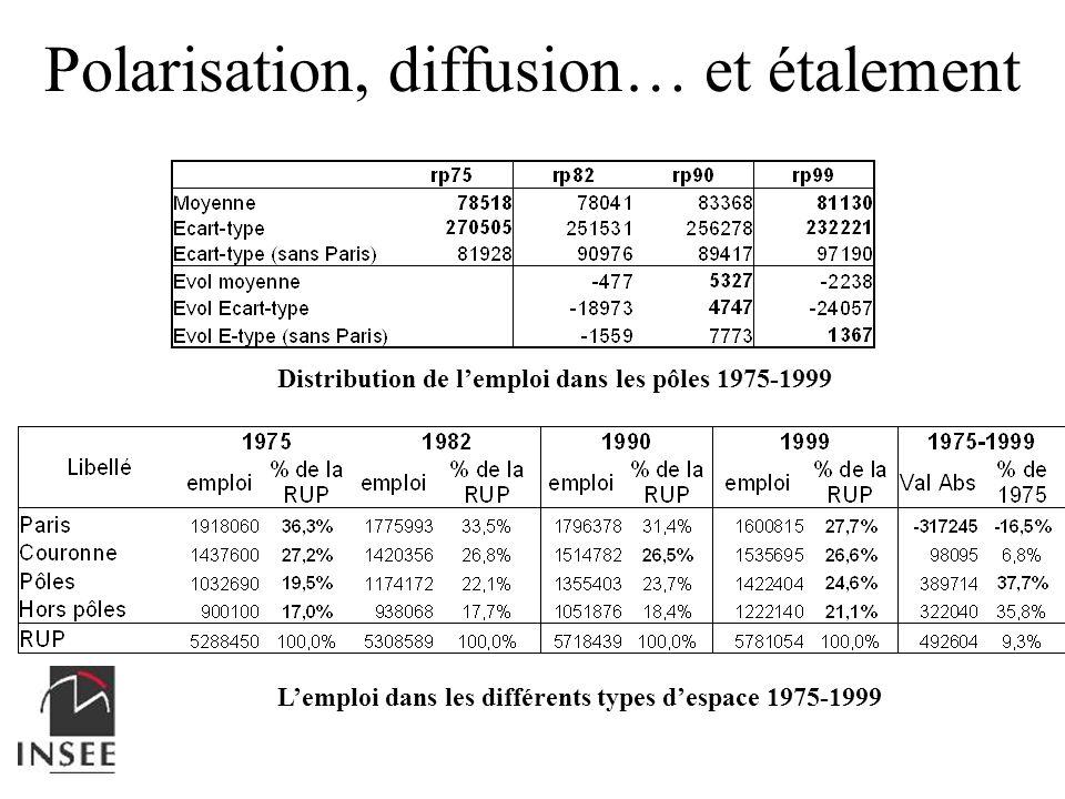 Polarisation, diffusion… et étalement Lemploi dans les différents types despace 1975-1999 Distribution de lemploi dans les pôles 1975-1999