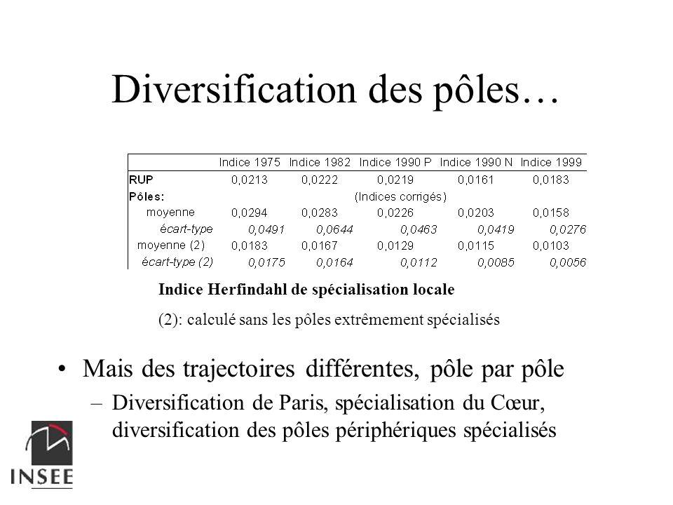Diversification des pôles… Indice Herfindahl de spécialisation locale (2): calculé sans les pôles extrêmement spécialisés Mais des trajectoires différ