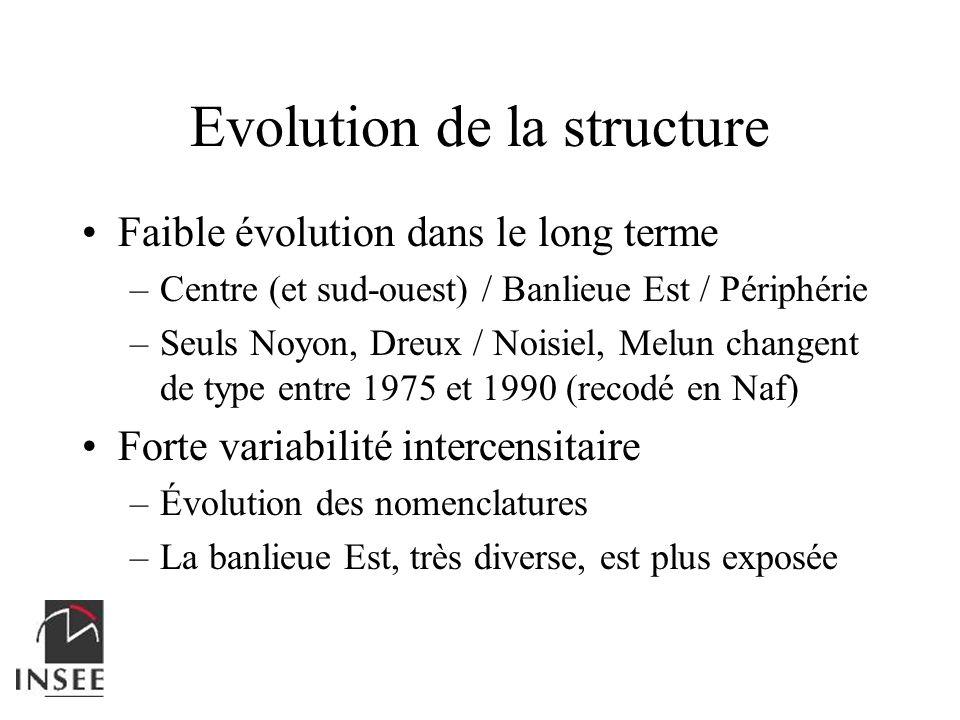 Faible évolution dans le long terme –Centre (et sud-ouest) / Banlieue Est / Périphérie –Seuls Noyon, Dreux / Noisiel, Melun changent de type entre 197