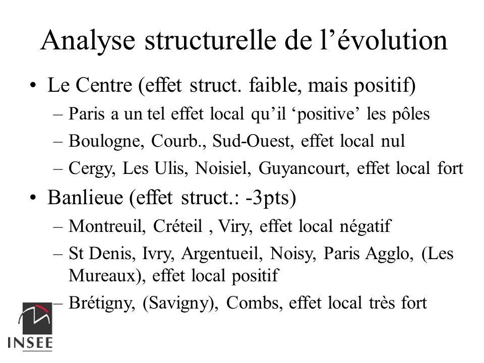 Analyse structurelle de lévolution Le Centre (effet struct. faible, mais positif) –Paris a un tel effet local quil positive les pôles –Boulogne, Courb